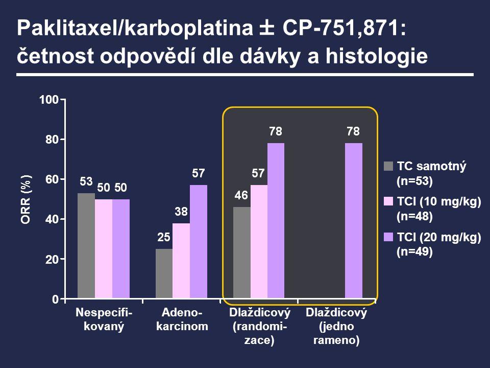 TC samotný (n=53) TCI (10 mg/kg) (n=48) TCI (20 mg/kg) (n=49) Dlaždicový (jedno rameno) Dlaždicový (randomi- zace) Adeno- karcinom Nespecifi- kovaný O