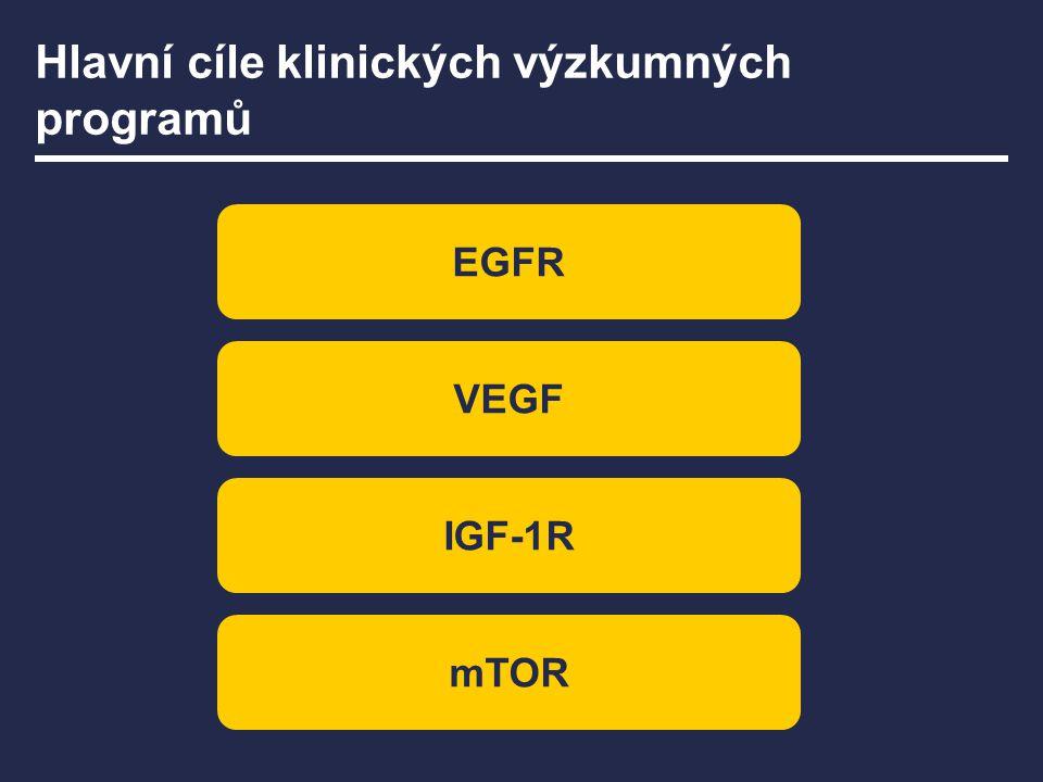 Hlavní cíle klinických výzkumných programů EGFR VEGF IGF-1R mTOR