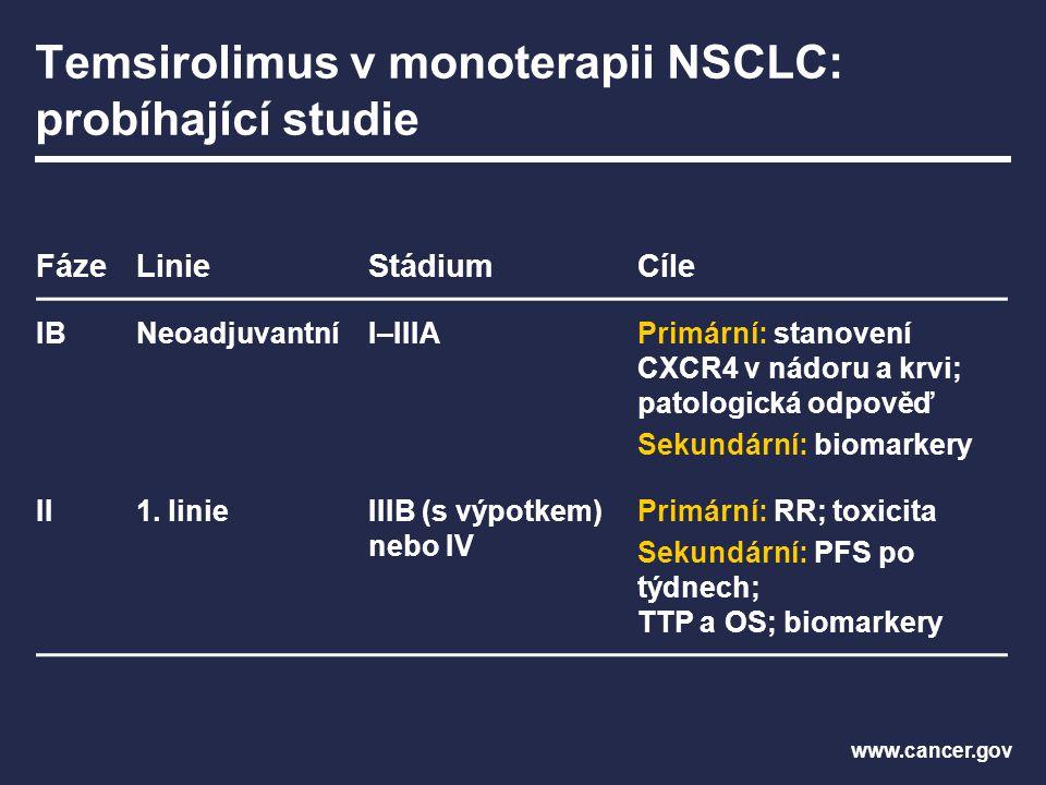 Temsirolimus v monoterapii NSCLC: probíhající studie FázeLinieStádiumCíle IBNeoadjuvantníI–IIIAPrimární: stanovení CXCR4 v nádoru a krvi; patologická