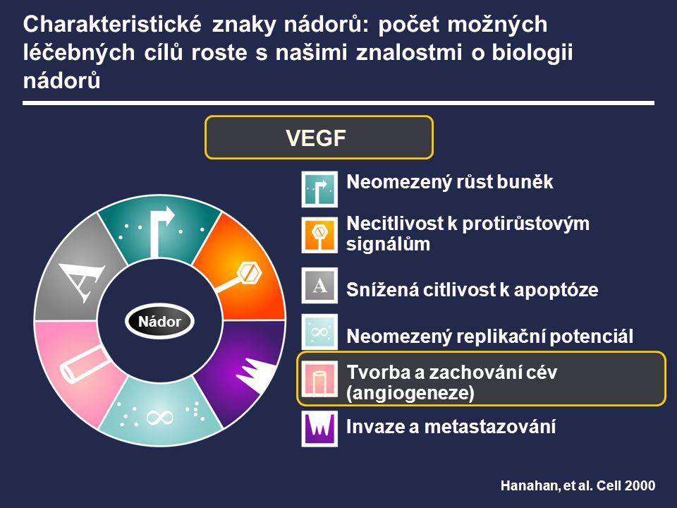 VEGF Hanahan, et al. Cell 2000 Nádor Charakteristické znaky nádorů: počet možných léčebných cílů roste s našimi znalostmi o biologii nádorů Neomezený