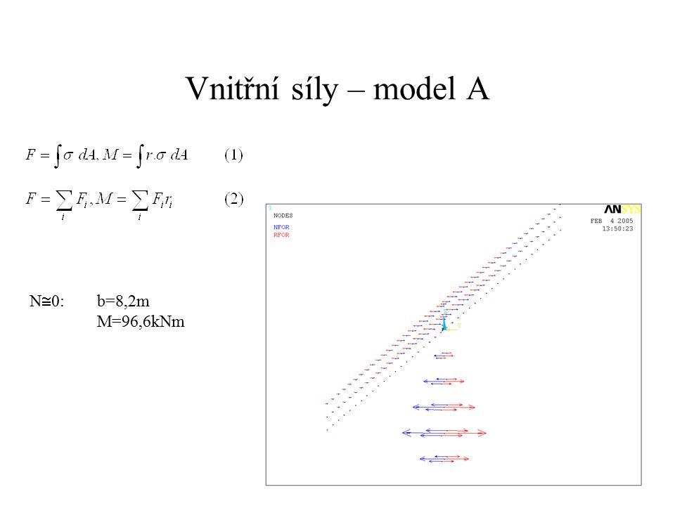 Vnitřní síly – model A N  0: b=8,2m M=96,6kNm
