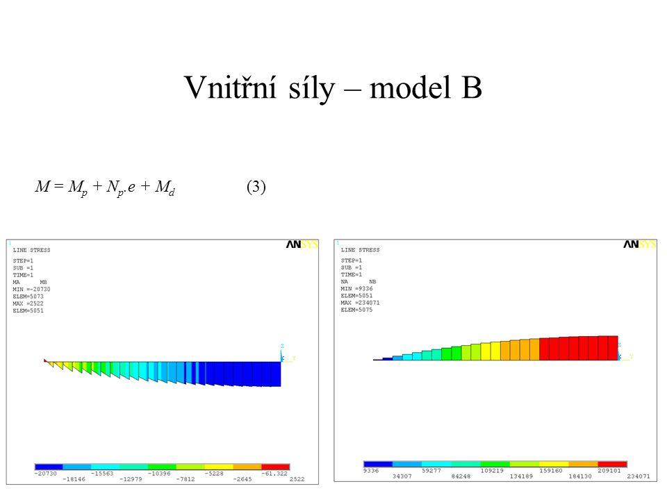 Vnitřní síly – model B M = M p + N p.e + M d (3)