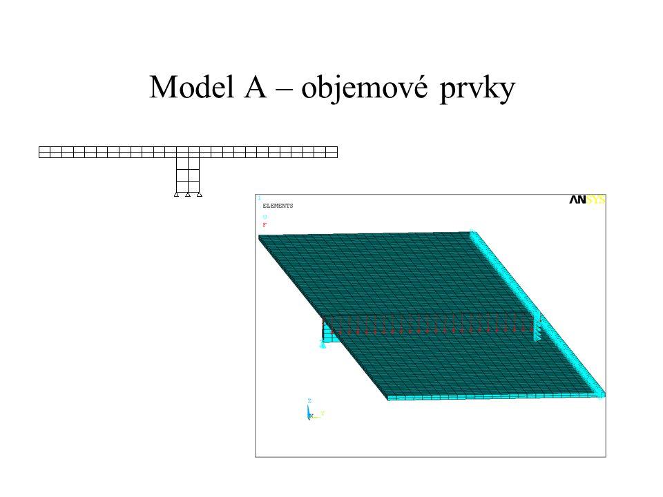 Závěr model B poskytuje stejné výsledky jako model A, který nejlépe geometricky modeluje skutečnost v případě vyhodnocování celého řezu desky, tj.