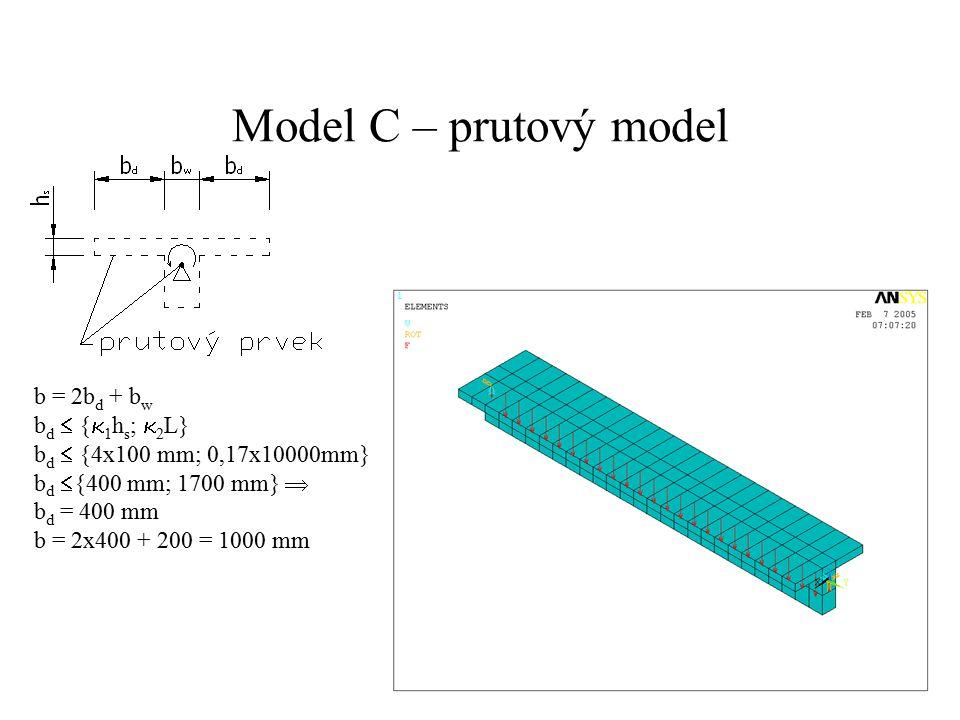 Model C – prutový model b = 2b d + b w b d  {  1 h s ;  2 L} b d  {4x100 mm; 0,17x10000mm} b d  {400 mm; 1700 mm}  b d = 400 mm b = 2x400 + 200 = 1000 mm