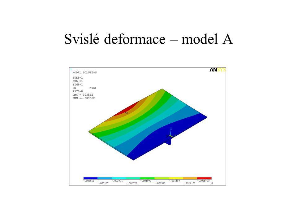 Svislé deformace – model B