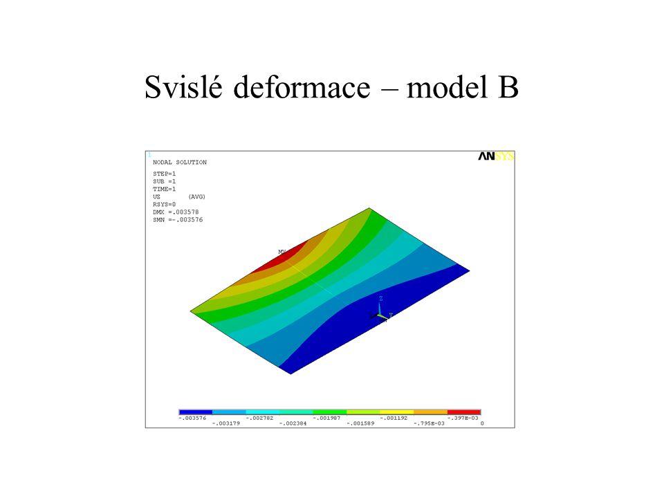 Svislé deformace – model C