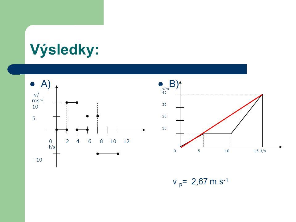 Výsledky: A) B) v p = 2,67 m.s -1 0 2 4 6 8 10 12 t/s v/ ms -1.