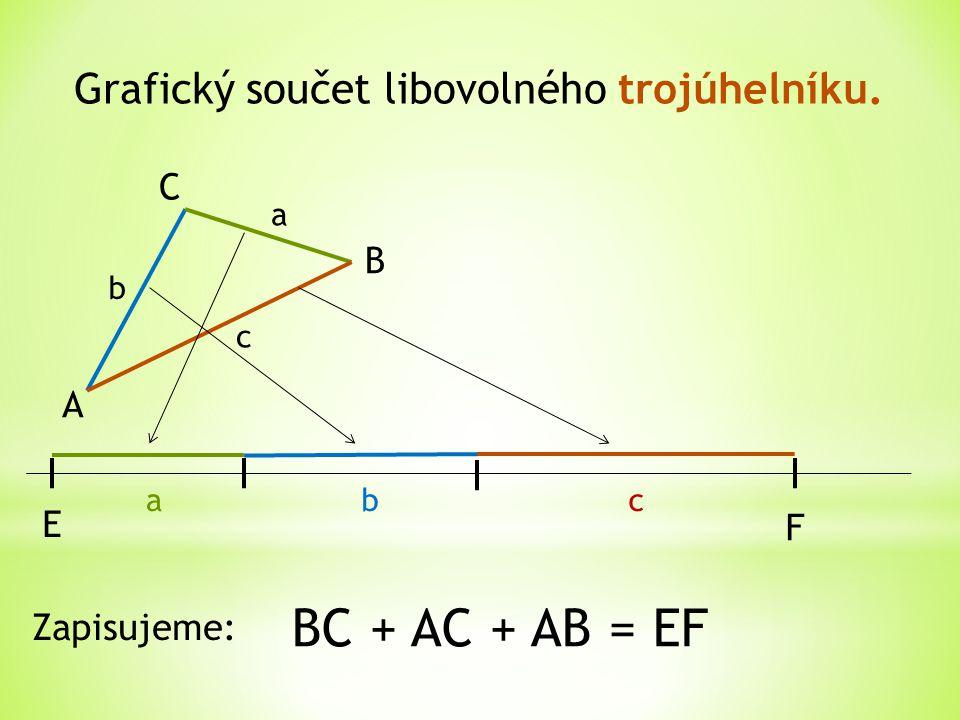 Grafický součet libovolného trojúhelníku. A B C a b c abc E F BC + AC + AB = EF Zapisujeme: