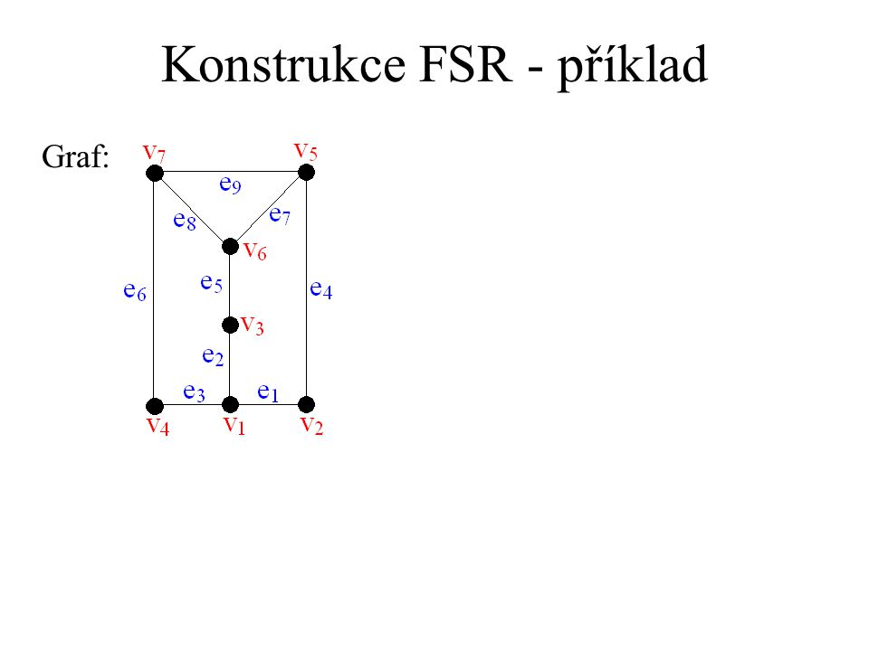 Konstrukce FSR - příklad Graf: