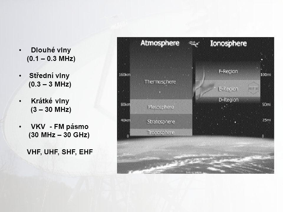 Dlouhé vlny (0.1 – 0.3 MHz) Střední vlny (0.3 – 3 MHz) Krátké vlny (3 – 30 MHz) VKV - FM pásmo (30 MHz – 30 GHz) VHF, UHF, SHF, EHF