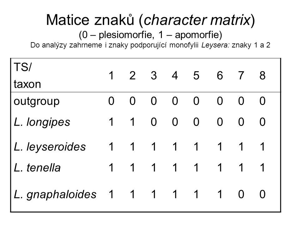 Matice znaků (character matrix) (0 – plesiomorfie, 1 – apomorfie) Do analýzy zahrneme i znaky podporující monofylii Leysera: znaky 1 a 2 TS/ taxon 12345678 outgroup00000000 L.