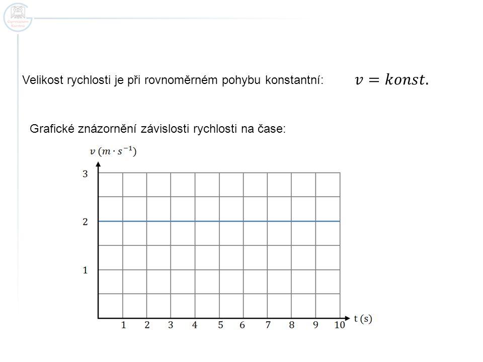 Vztah pro dráhu: Grafické znázornění závislosti dráhy na čase: