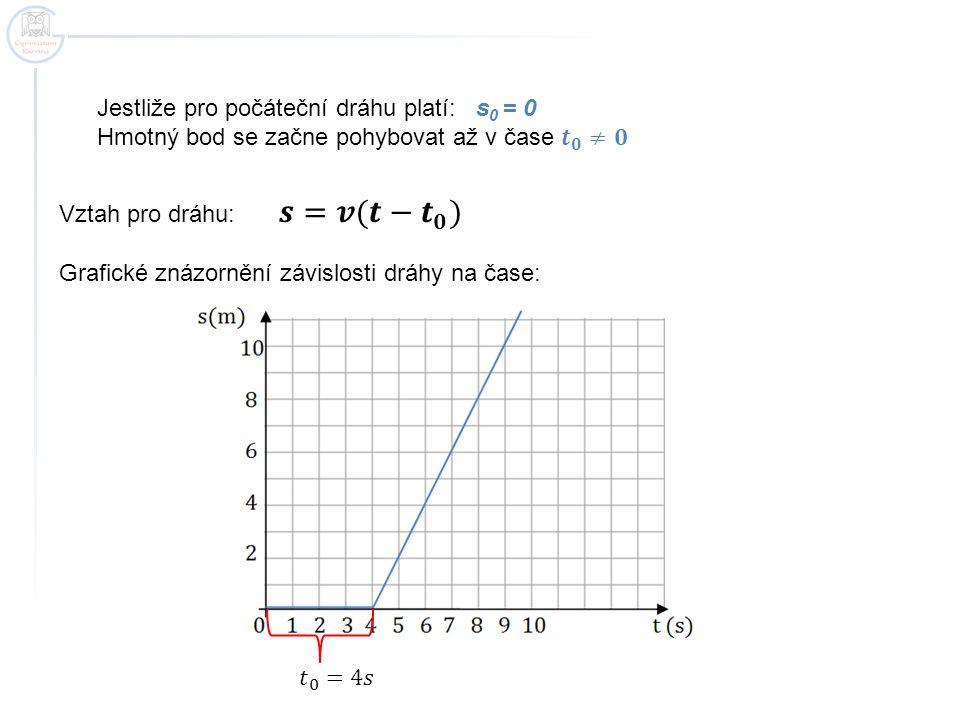 Kdy se hmotný bod pohybuje větší rychlostí.