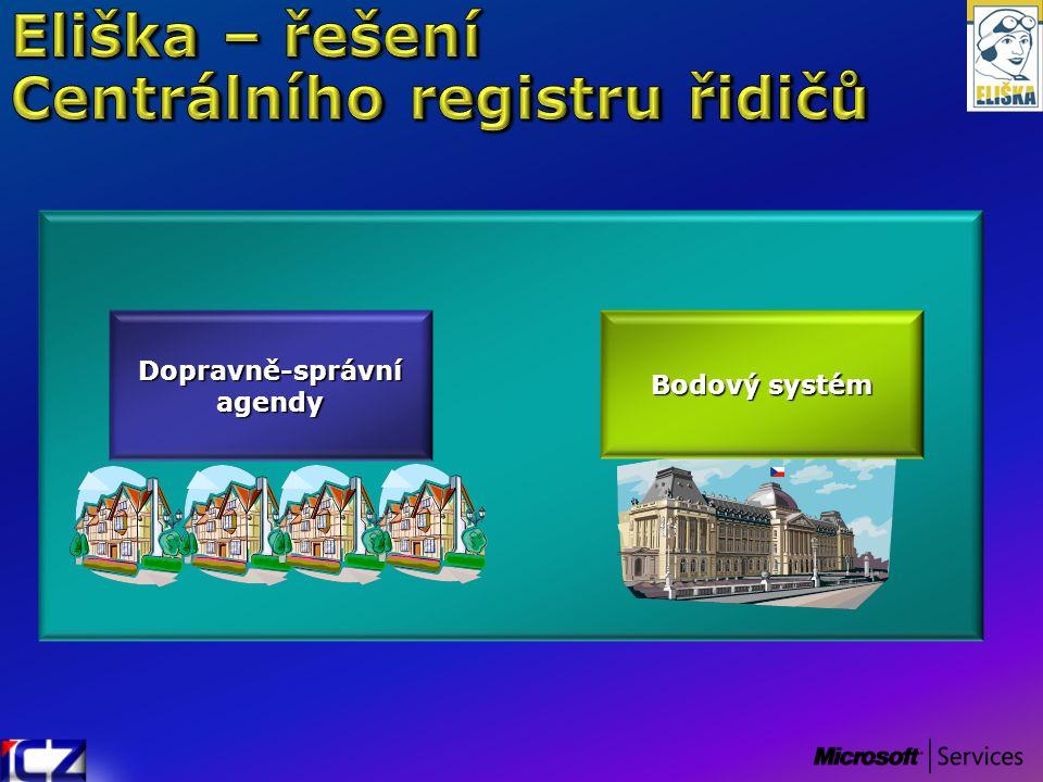 Dopravně-správníagendy Bodový systém