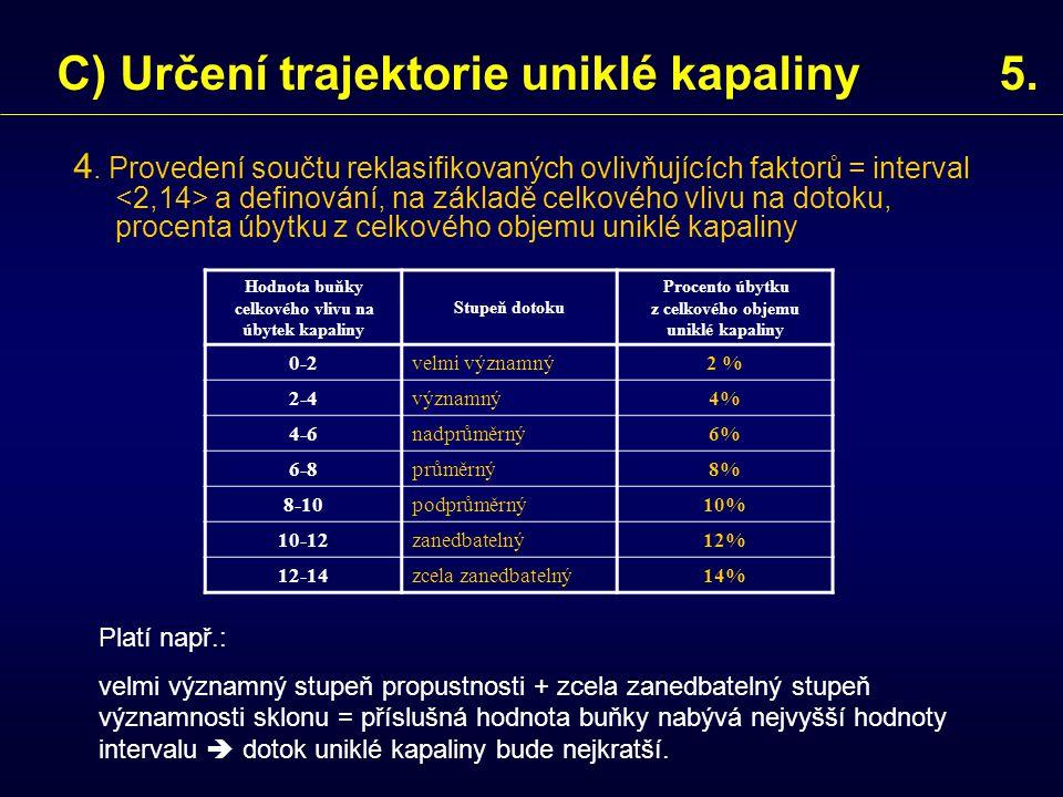 4. Provedení součtu reklasifikovaných ovlivňujících faktorů = interval a definování, na základě celkového vlivu na dotoku, procenta úbytku z celkového