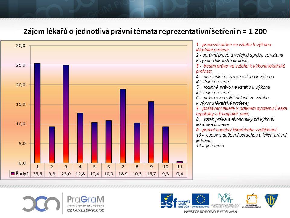 Zájem lékařů o jednotlivá právní témata reprezentativní šetření n = 1 200 1 - pracovní právo ve vztahu k výkonu lékařské profese; 2 - správní právo a
