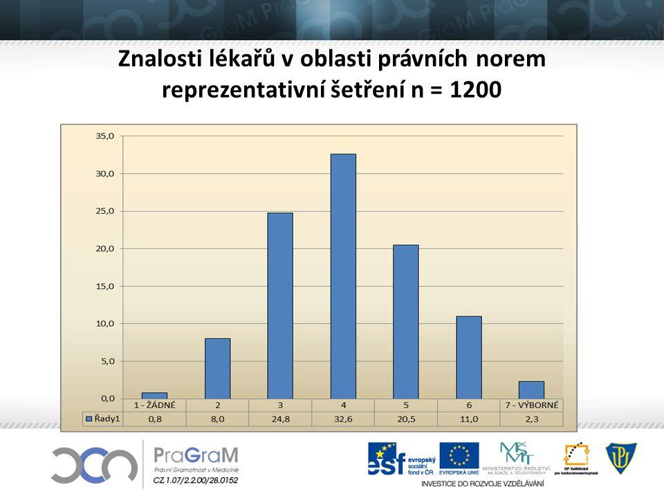 Znalosti lékařů v oblasti právních norem reprezentativní šetření n = 1200