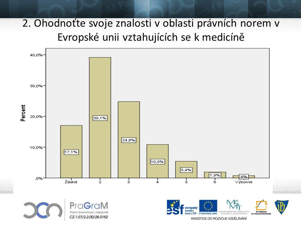 2. Ohodnoťte svoje znalosti v oblasti právních norem v Evropské unii vztahujících se k medicíně
