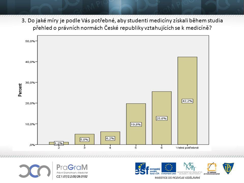 3. Do jaké míry je podle Vás potřebné, aby studenti medicíny získali během studia přehled o právních normách České republiky vztahujících se k medicín