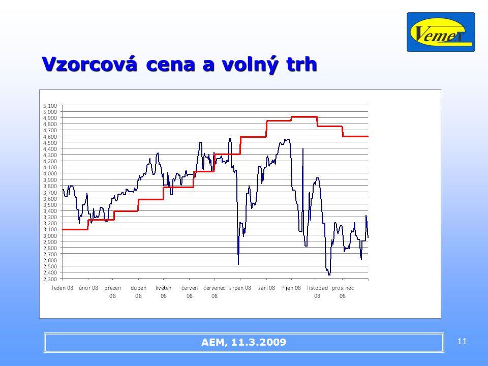 11 Vzorcová cena a volný trh AEM, 11.3.2009