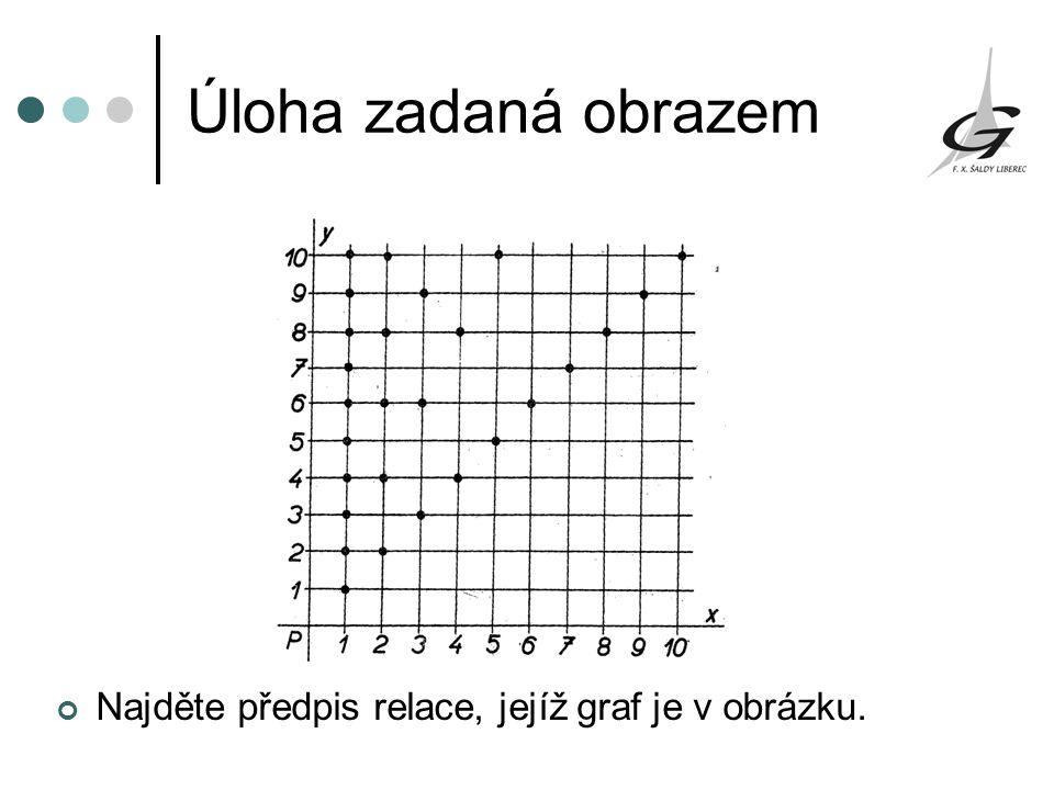 Úloha zadaná obrazem Najděte předpis relace, jejíž graf je v obrázku.
