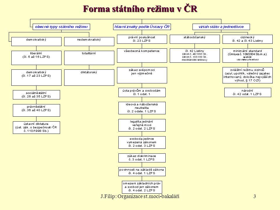 J.Filip: Organizace st.moci-bakaláři3 Forma státního režimu v ČR