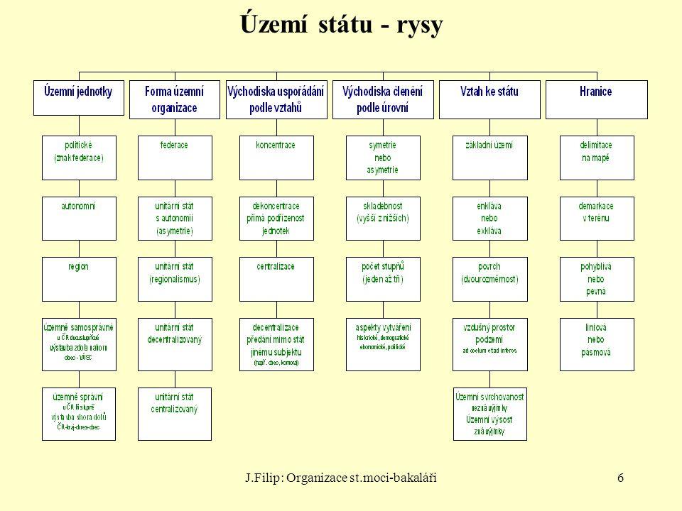 J.Filip: Organizace st.moci-bakaláři7 Druhy územního členění Územně správní – čl.
