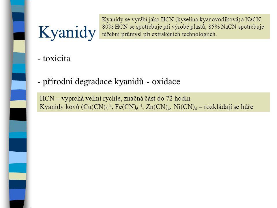 Kyanidy - toxicita - přírodní degradace kyanidů - oxidace Kyanidy se vyrábí jako HCN (kyselina kyanovodíková) a NaCN.