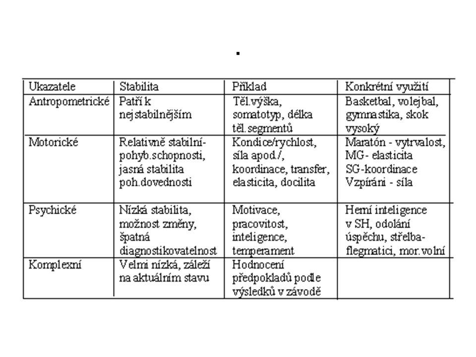 Organizační schéma v dlouhodobém výběru talentů: Spontánní výběr - nábor (oddíly, sport.kroužky na základě zájmu, vlivu nejbližšího sociálního okolí - kamarádi, rodiče) Základní výběr- jedná se o posouzení zájmu dětí o sport, iniciativu, spolupráce, koncentrace.pozornosti v průběhu tréninku, + úroveň pohybových dovedností, sch se učit pohyb, posouzení základních výkonnostních předpokládů růstu Specializovaný výběr- trvá více let, jsou sledovány předpoklady pro konkrétní sport.činnosti, pedag.sledování, LPK, psych, biolog.