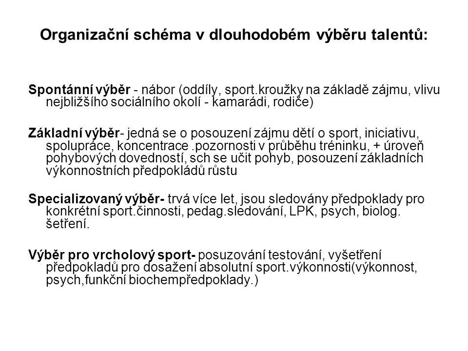 Organizační schéma v dlouhodobém výběru talentů: Spontánní výběr - nábor (oddíly, sport.kroužky na základě zájmu, vlivu nejbližšího sociálního okolí -