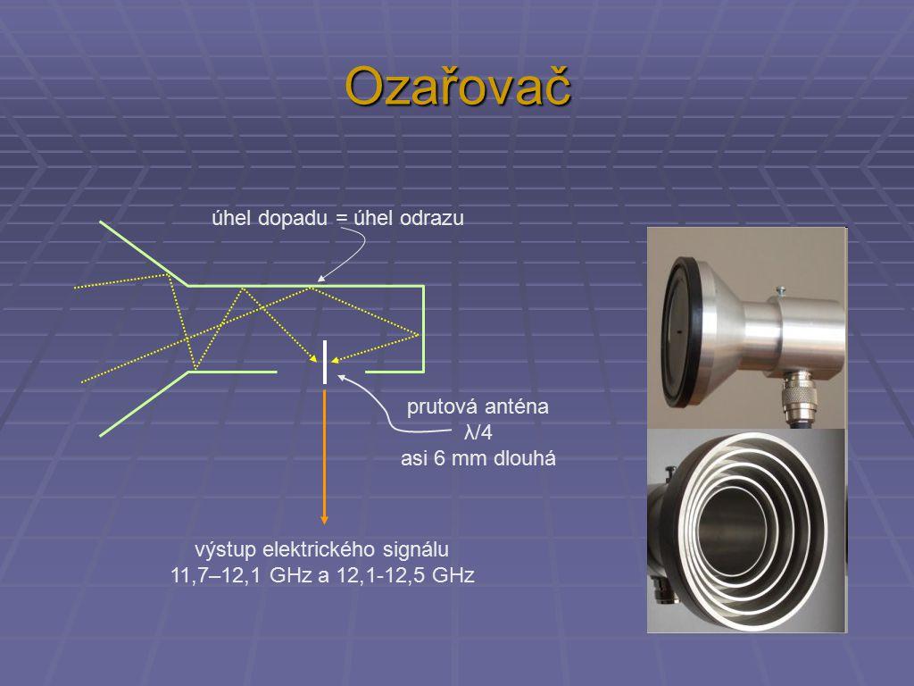 Ozařovač prutová anténa λ/4 asi 6 mm dlouhá výstup elektrického signálu 11,7–12,1 GHz a 12,1-12,5 GHz úhel dopadu = úhel odrazu