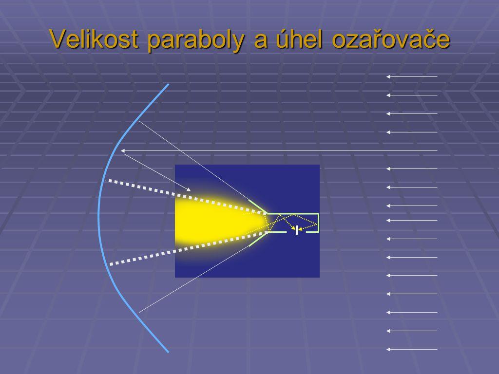 Velikost paraboly a úhel ozařovače