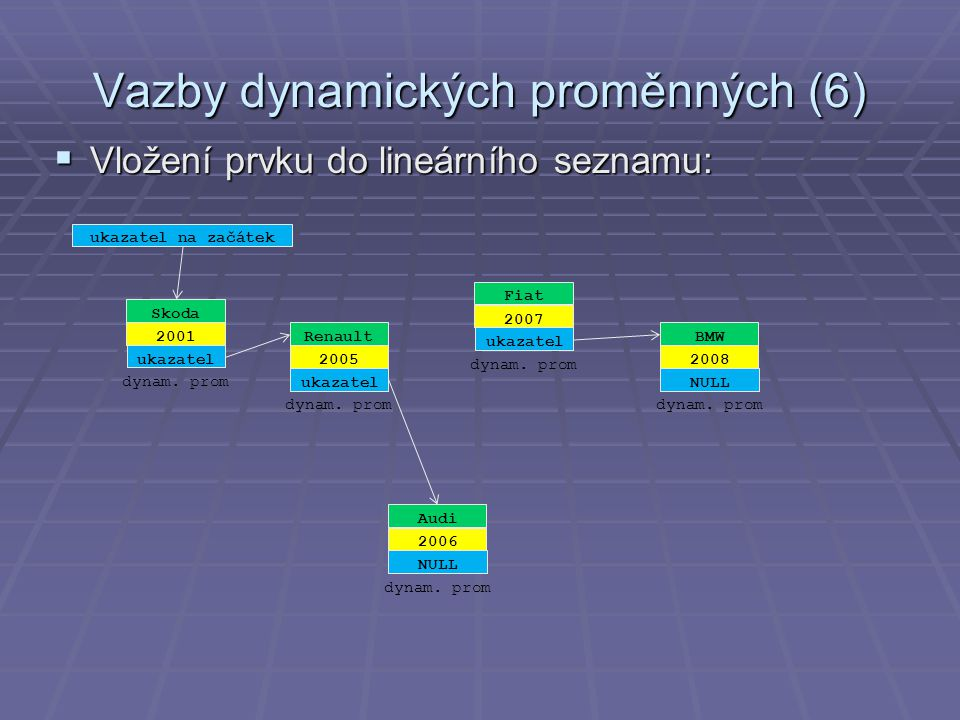 Vazby dynamických proměnných (6)  Vložení prvku do lineárního seznamu: Renault 2005 ukazatel dynam.