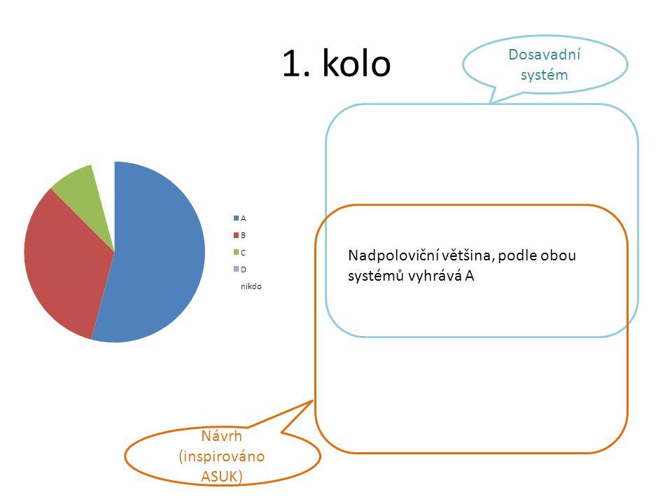 1. kolo Dosavadní systém Návrh (inspirováno ASUK) Nadpoloviční většina, podle obou systémů vyhrává A