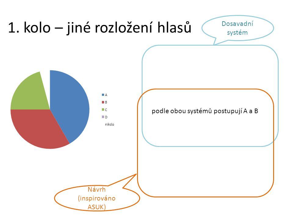 1. kolo – jiné rozložení hlasů podle obou systémů postupují A a B Dosavadní systém Návrh (inspirováno ASUK)