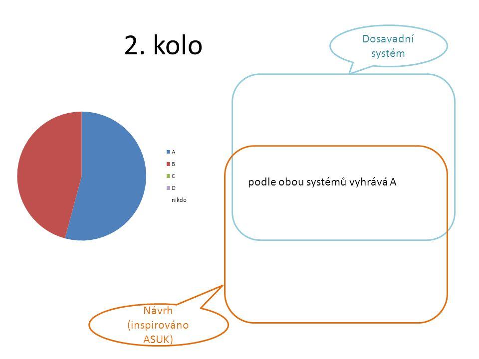 2. kolo podle obou systémů vyhrává A Dosavadní systém Návrh (inspirováno ASUK)