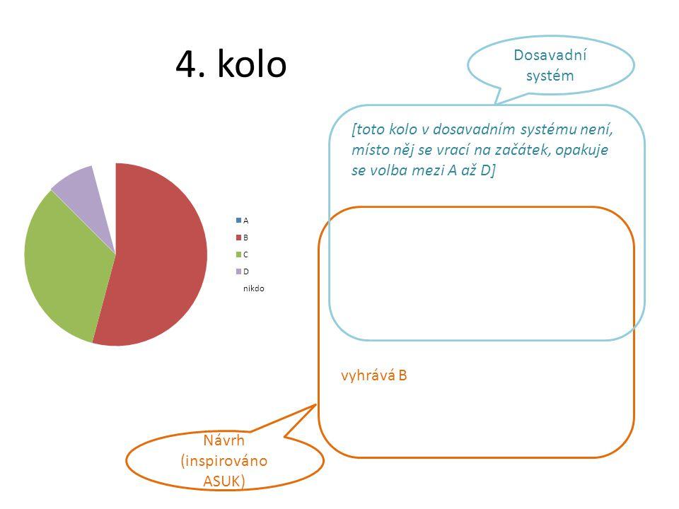 4. kolo vyhrává B Návrh (inspirováno ASUK) [toto kolo v dosavadním systému není, místo něj se vrací na začátek, opakuje se volba mezi A až D] Dosavadn