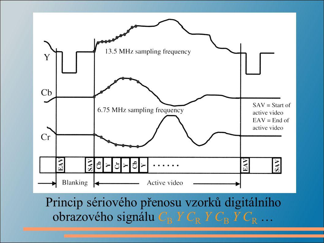 Princip sériového přenosu vzorků digitálního obrazového signálu C B Y C R Y C B Y C R …