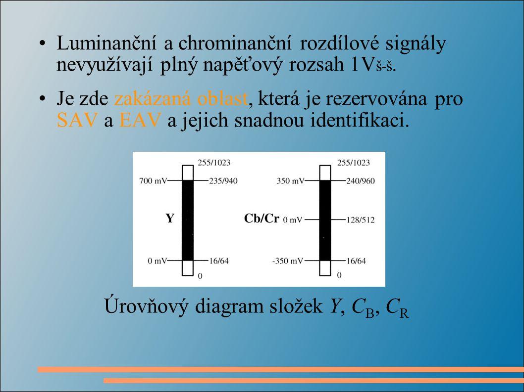 Luminanční a chrominanční rozdílové signály nevyužívají plný napěťový rozsah 1V š-š.