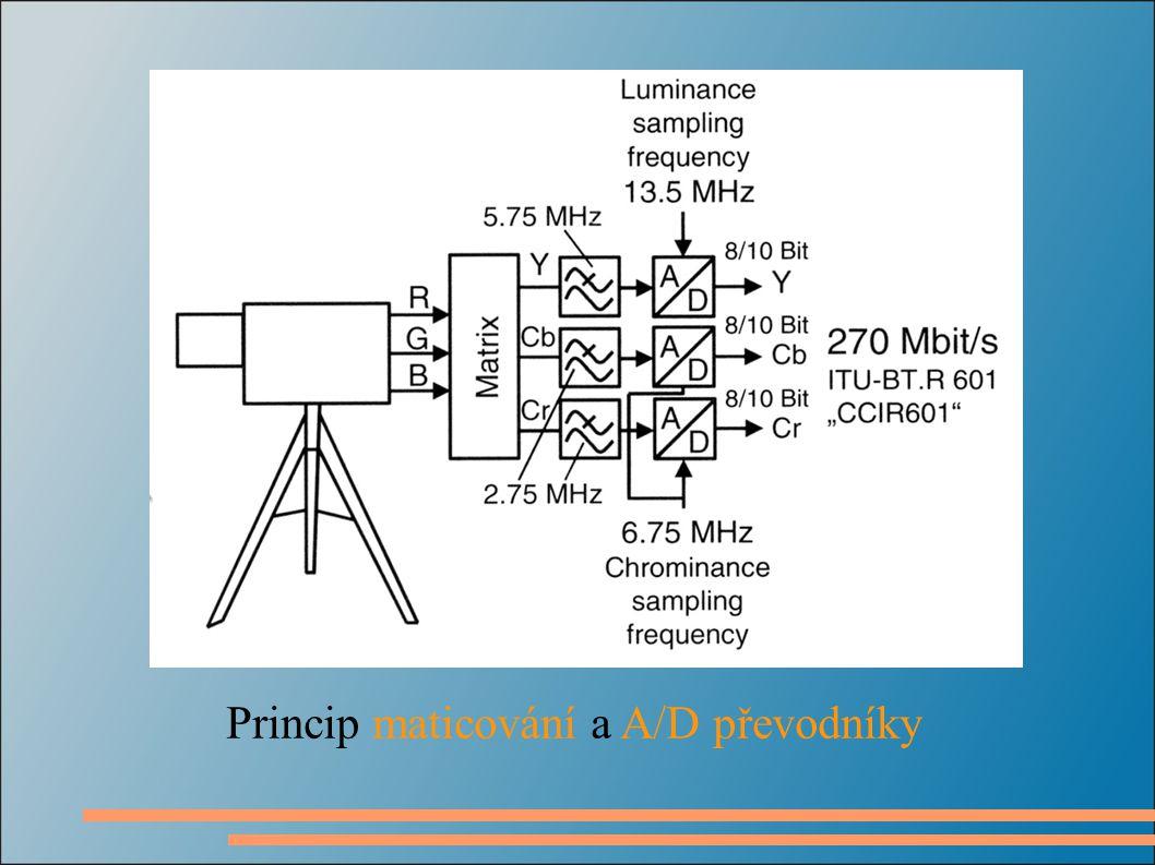 Vzorkování luminančního signálu
