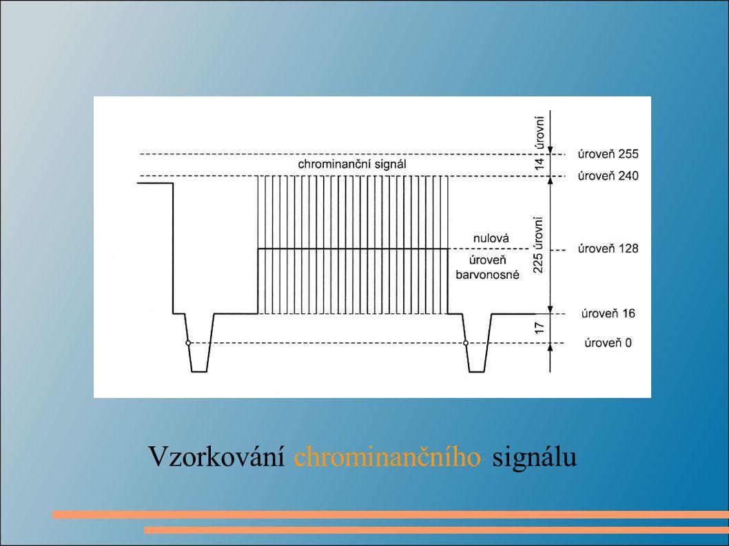 Vzorkování chrominančního signálu