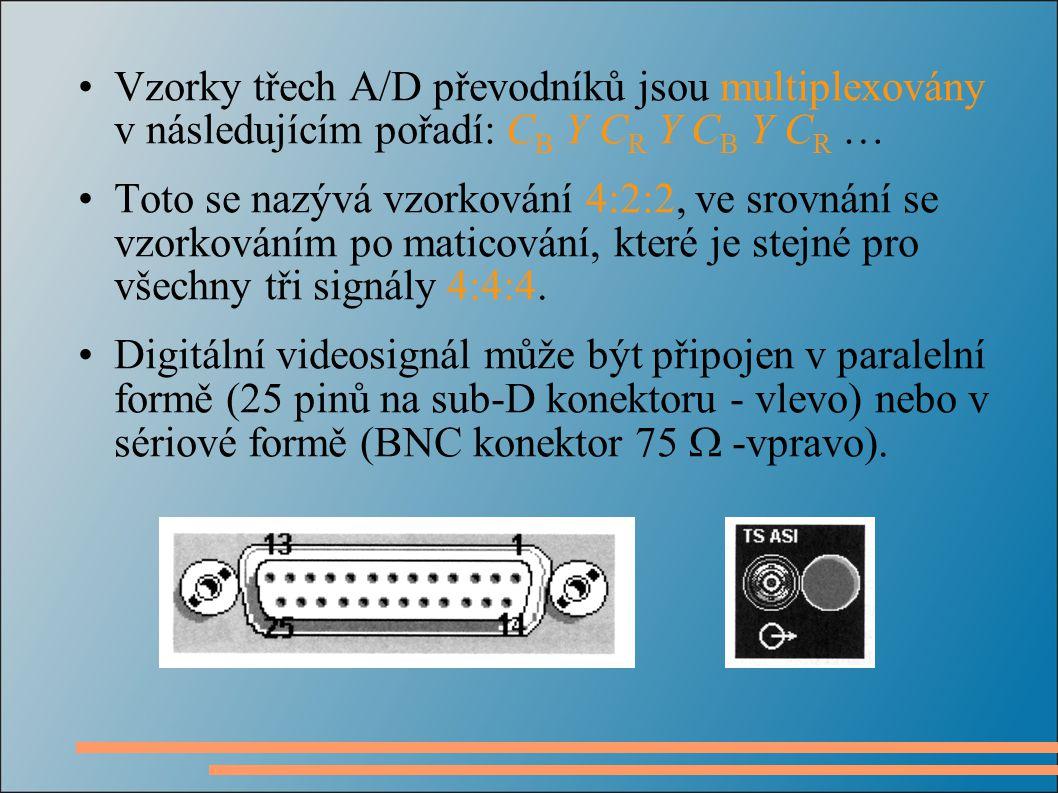 Začátek a konec řádku je označen speciálními kódovými slovy SAV a EAV SAV (Start of Active Video) – začátek řádku EAV (End of Active Video) – konec řádku Mezi EAV a SAV je řádkový zatemňovací interval, který neobsahuje žádné informace vztažené k videosignálu.