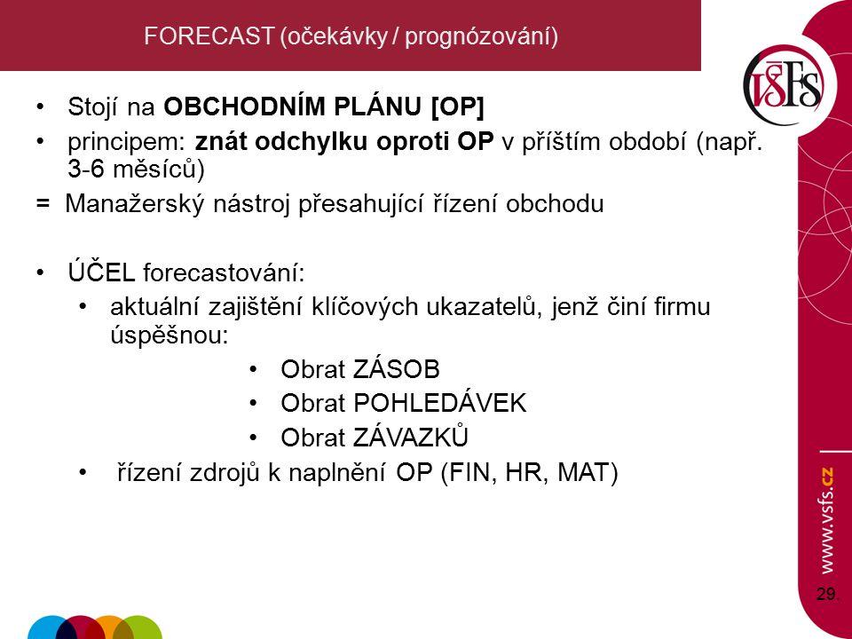 29. FORECAST (očekávky / prognózování) Stojí na OBCHODNÍM PLÁNU [OP] principem: znát odchylku oproti OP v příštím období (např. 3-6 měsíců) = Manažers