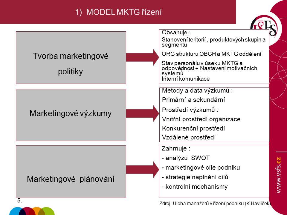 5.5. 1) MODEL MKTG řízení Tvorba marketingové politiky Ob sahuje : Stanovení teritorií, produktových skupin a segmentů ORG strukturu OBCH a MKTG odděl
