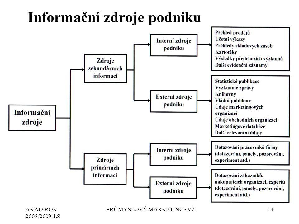 AKAD.ROK 2008/2009, LS PRŮMYSLOVÝ MARKETING - VŽ14 Informační zdroje podniku