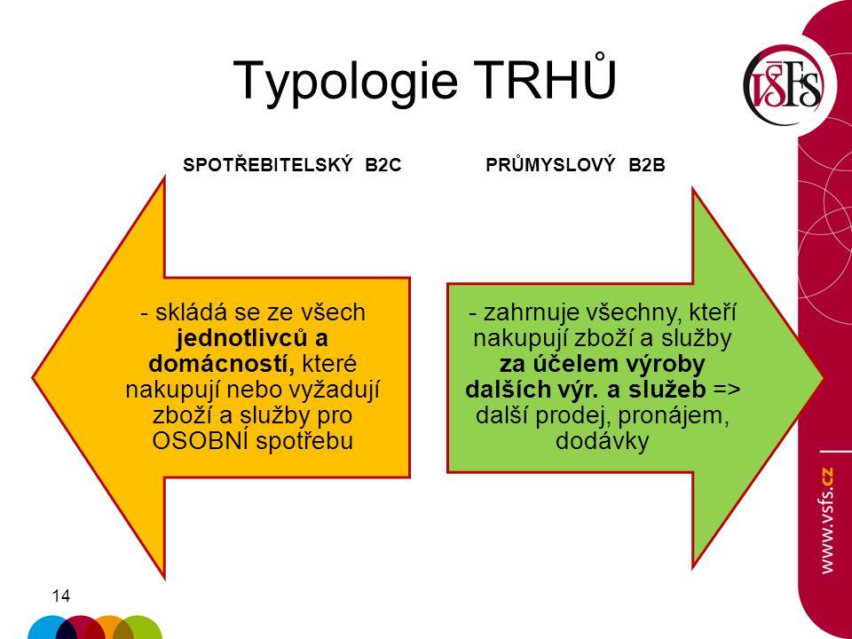 14 Typologie TRHŮ - skládá se ze všech jednotlivců a domácností, které nakupují nebo vyžadují zboží a služby pro OSOBNÍ spotřebu - zahrnuje všechny, k