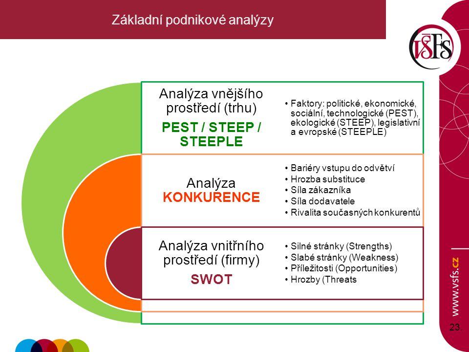 23. Základní podnikové analýzy Analýza vnějšího prostředí (trhu) PEST / STEEP / STEEPLE Analýza KONKURENCE Analýza vnitřního prostředí (firmy) SWOT Fa