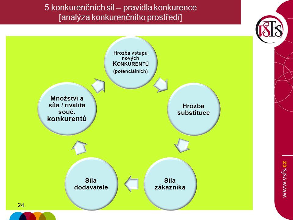 Hrozba vstupu nových K ONKURENTŮ (potenciálních) Hrozba substituce Síla zákazníka Síla dodavatele Množství a síla / rivalita souč. konkurentů 24. 5 ko
