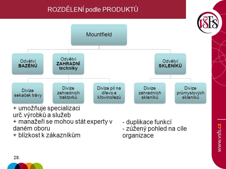 28. ROZDĚLENÍ podle PRODUKTŮ + umožňuje specializaci urč.výrobků a služeb + manažeři se mohou stát experty v daném oboru + blízkost k zákazníkům Mount