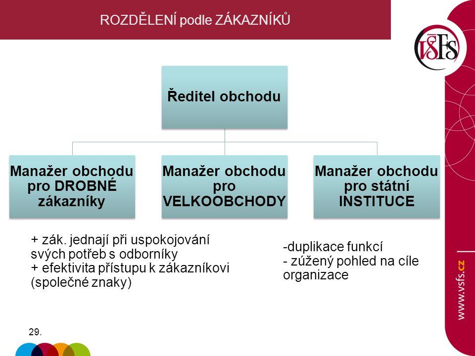 29. ROZDĚLENÍ podle ZÁKAZNÍKŮ + zák. jednají při uspokojování svých potřeb s odborníky + efektivita přístupu k zákazníkovi (společné znaky) Ředitel ob